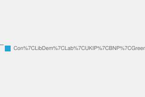 2010 General Election result in Harwich & Essex North